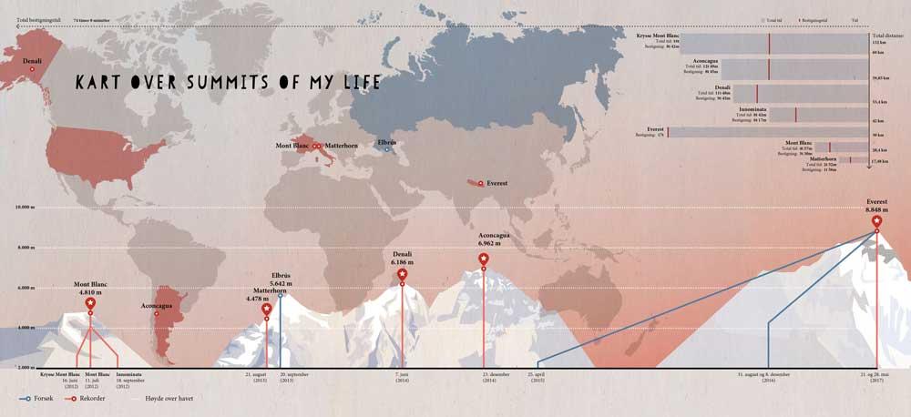 Summits of my life - Drømmer og utfordringer i fjellet - Oppslag 2